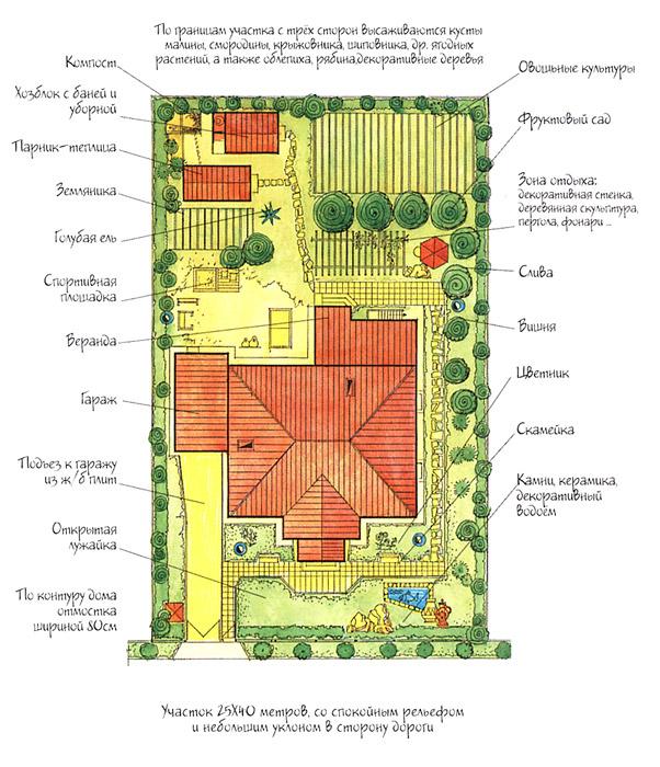 Примерный план дачного участка.