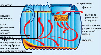 Схема устройства септика (анаэробного реактора) от. из полиэтилена с...