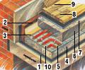 9. Схема устройства водообогреваемого пола.  5. Трубы греющего контура.