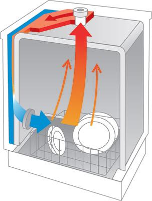 Сушка посуды конденсационная или теплообменник
