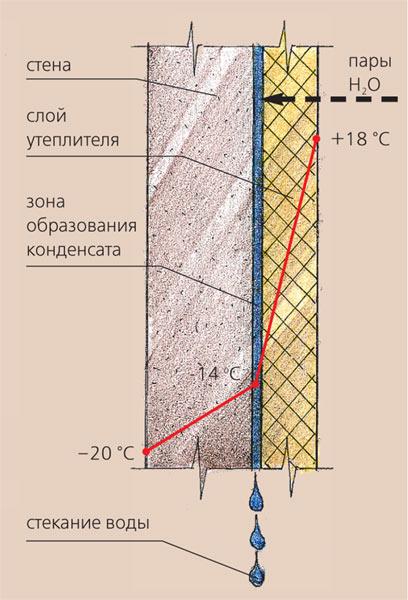 Особенности квартирного утепления.