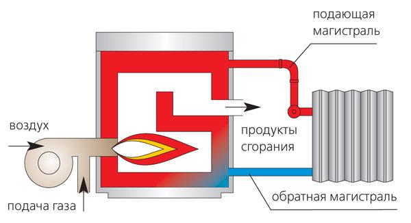 При понижении температуры котел потребляет газ