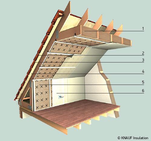 Утепление 2 этажа деревянного дома своими руками