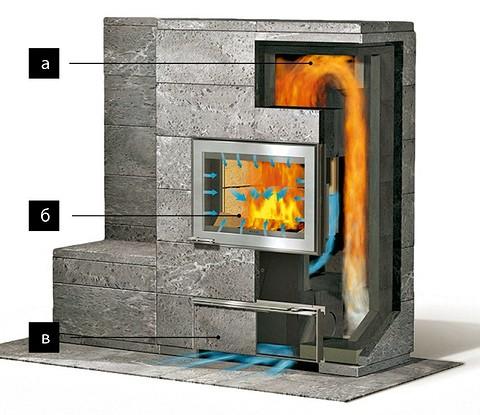 Конструкция каменной печи: дым&...