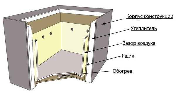 Схема обустройства термошкаф...