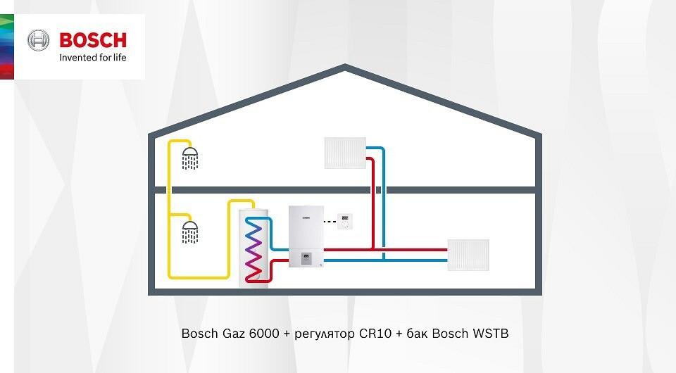 Обогреваем дом с помощью газового котла: 6 вариантов систем отопления