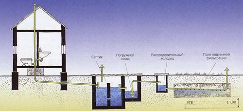 Инженерные сети вашего дома. Канализация