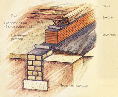 Материалы применяемые для фундаментов: особености грунтов