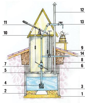 Водяной домик (Свой дом №5 2006, стр.175)