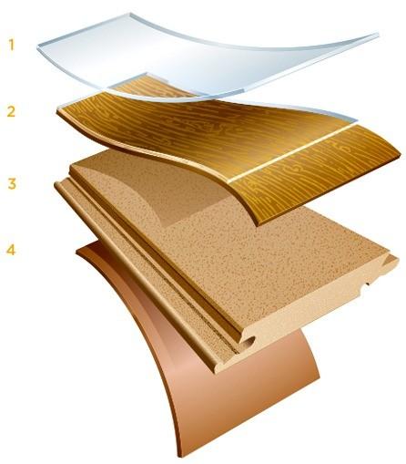 * Планки отдельных коллекций могут быть оснащены звукопоглощающей подложкой. 1 — износостойкое прозрачное покрытие защищает от появления царапин и других повреждений;  2 — декоративный сл...