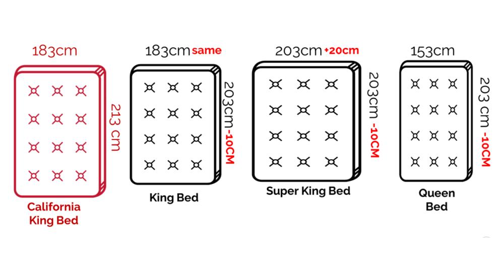 Американские размеры двуспальных кроватей