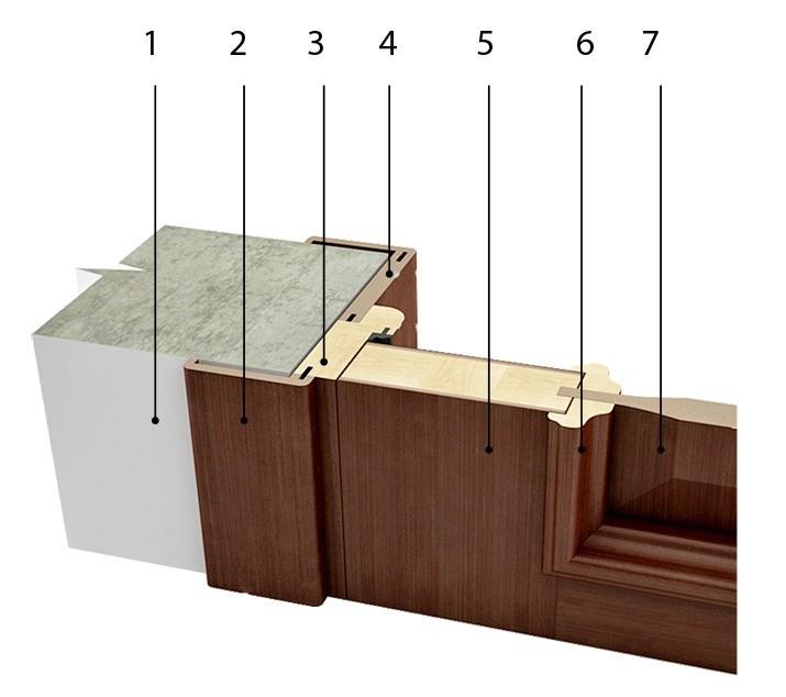 Примыкание дверного блока кстеновому проёму:  1 — стена;  2 — наличники;  3 — короб;  4 — добор;  5— рама полотна;  6 — штапик;  7 — филёнка.