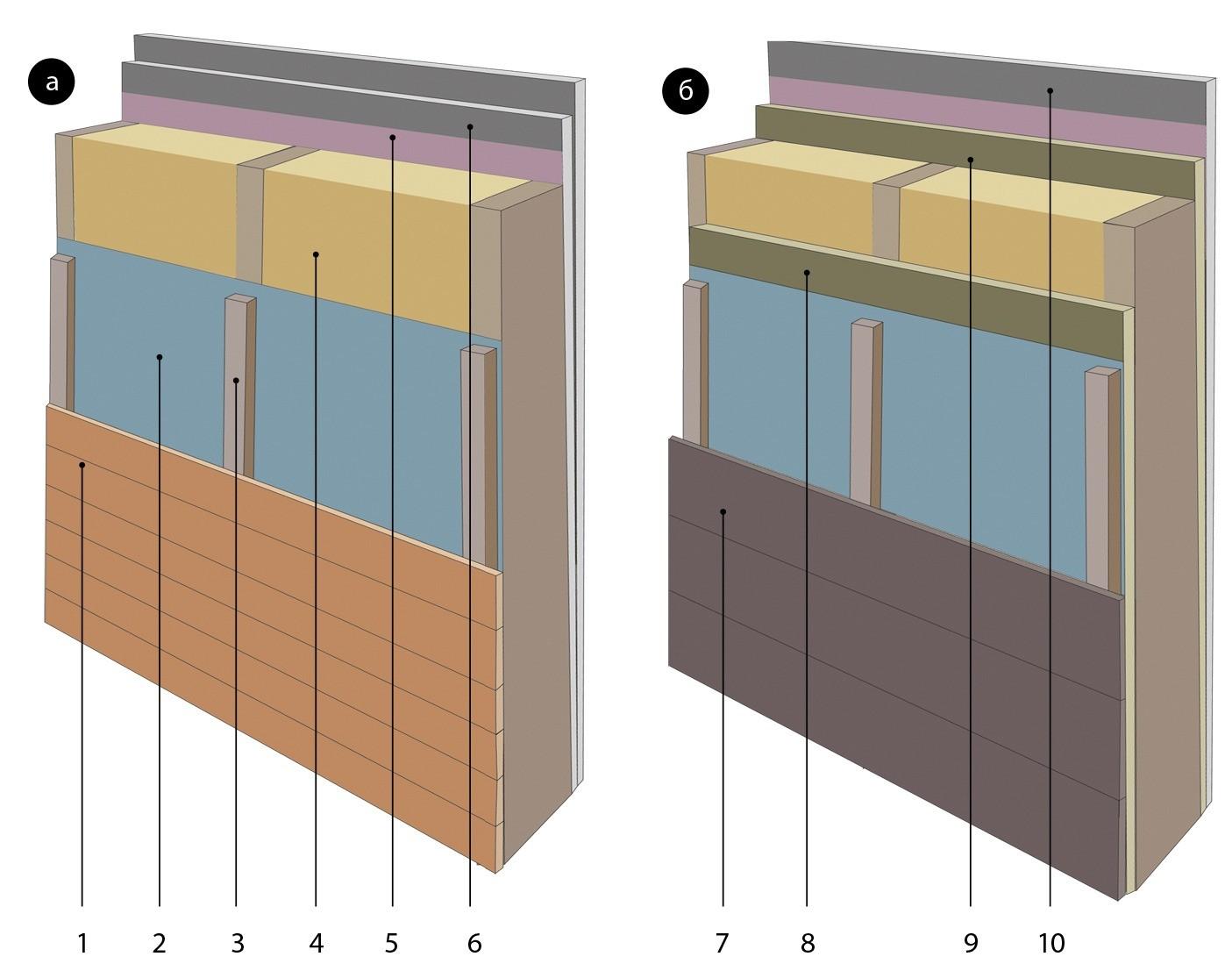 1 — шпунтованная фасадная доска толщиной не менее 25 мм; 2 — ветрозащитная паропроницаемая мембрана; 3 — обрешётка; 4 — минеральная вата или иной утеплитель; 5 — пароизоляционная плёнка;...
