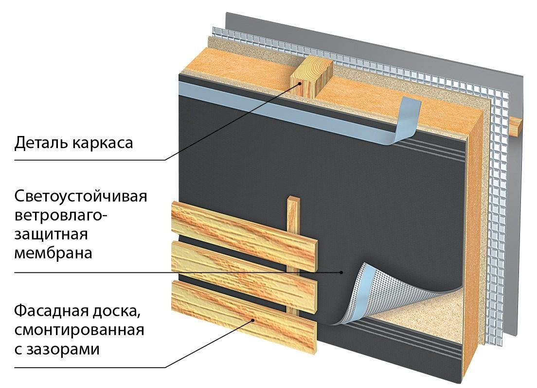 Технологии строительства каркасных домов: какую выбрать?