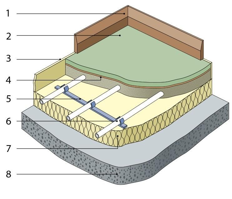 1 — плинтус; 2 — напольное покрытие;  3 — демпферная лента; 4 — цементная стяжка; 5 — арматурная сетка с фикса-торами для крепления труб; 6 — труба отопительного контура; 7 — теплоизоляци...