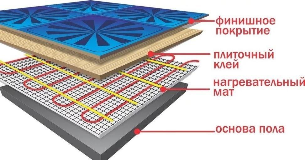 Схема укладки теплого пола под плитку или керамогранит