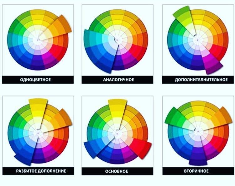 Способы комбинирования оттенков в цветовом круге