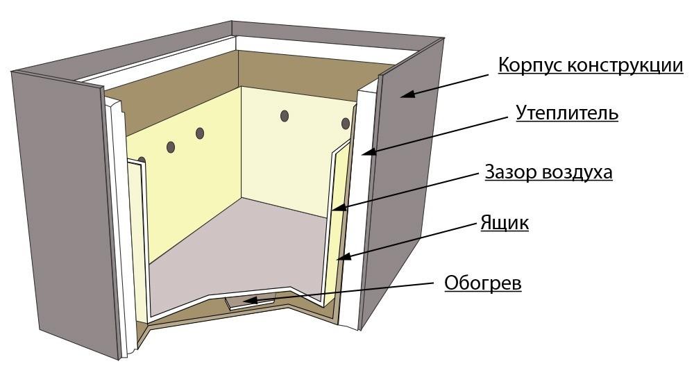 Схема обустройства термошкаф&#1...