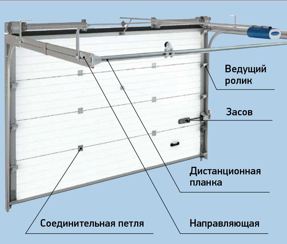 монтаж ворот секционных алютех
